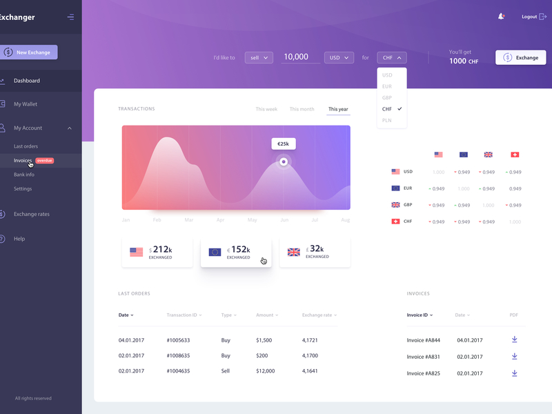 Exchanger - Dashboard [Sketch] preview picture