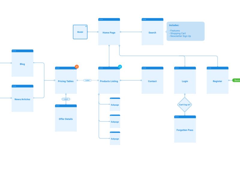 Flowchart kit for Figma