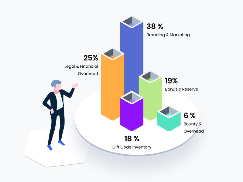 Business Profit Isometric Graphic